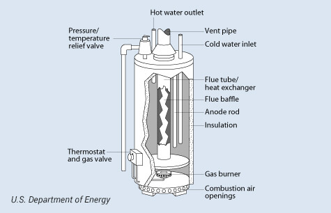Butler Plumbing, Inc. — Tank Water Heaters